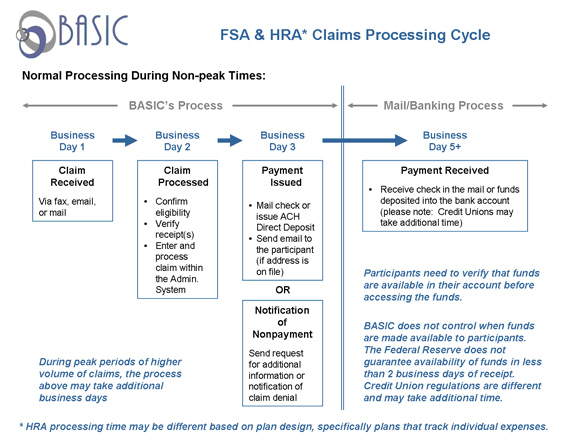 claims diagram 8in BASICs Claim Processing Cycle