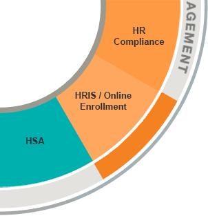 HRIS / Online Enrollment