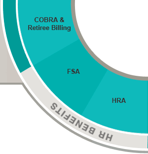 COBRA & Retiree Billing