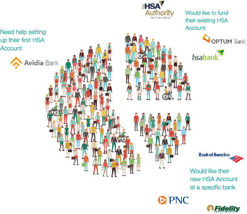 AnyBank people pie graph with text Health Savings Account (HSA)